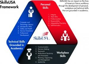 SkillsUSA-Framework